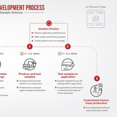 Simple Infographic to illustrate an engineering development process (start of a much larger project) by fritzR