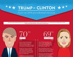 "Check out new work on my @Behance portfolio: ""TRUMP v CLINTON"" http://be.net/gallery/46733189/TRUMP-v-CLINTON"