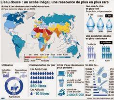 L'eau douce : un accès inégal, une ressource de plus en plus rare.  Source : Infographie AFP. Water foodprint ONU, WWF.  https://plus.google.com/u/0/+Agence-FrancePresse-AFP/posts/cxU2uEQsNRk