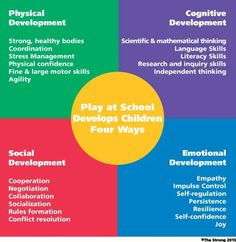 FACTORS THAT AFFECT A CHILD'S DEVELOPMENT: play can affect children in many ways. here are some.