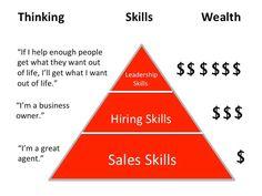 The kw business model keller williams is an interdependent real kellerwilliams model fandeluxe Images