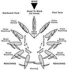Sailing Wind Direction Terms.    tearsofahawke.blogspot.com