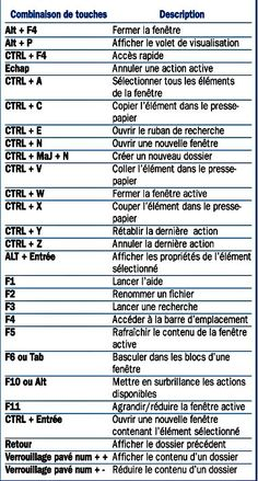 Les raccourcis clavier de l explorateur de fichiers seeing news like this makes me wonder if we are not living quot; Windows 10, Computer Shortcut Keys, Musik Player, Google Glass, Keyboard Shortcuts, Futuristic Technology, Technology Design, Tips & Tricks, Microsoft Excel
