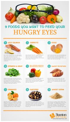 Healthy foods for your eyes.
