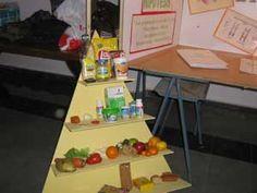 Pirámide alimenticia y Óvalo nutricional. Secuencia didáctica.   Mi Sala Amarilla