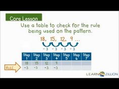 Generating number/shape patterns that follow a given rule and identifing pattern features (4.OA.5) Math 8, 4th Grade Math, Grade 3, Teaching Math, Teaching Ideas, Math Patterns, Number Patterns, Shape Patterns, Australian Curriculum