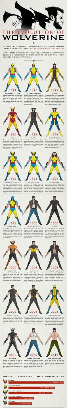 The Cool Evolution Of Wolverine From His Beginning To Our Days http://coolpile.com/media-magazine/cool-evolution-wolverine-beggining-days/ via CoolPile.com Cool Pics, Costumes, Infographics, Marvel Comics, Superheroes, Weapon X, Wolverine