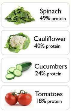 You don't have to eat# meat to get your #protein! These# vegetables are great alternatives.