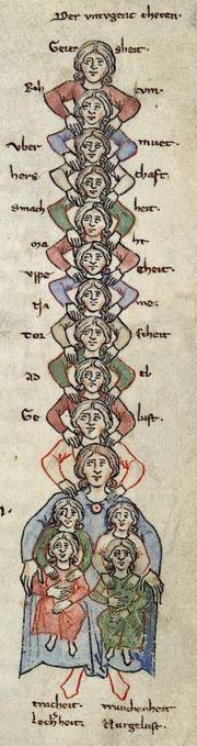 Cod. Pal. germ. 389 Thomasin <Circlaere>   Welscher Gast (A) — Bayern (Regensburg?), um 1256 Folio 66r