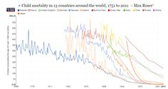 The fall in child mortality across different countries #ourworldindata http://ow.ly/ON8s2