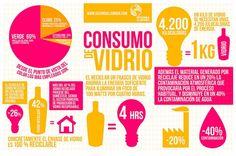 ECOInfografía Consumo del Vidrio. #Culturagreen