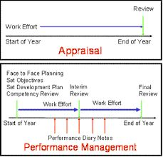 Staff Performance Appraisal Form  Forms