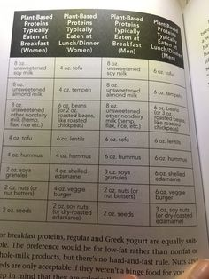 Plant Based Protein Options Bright Line Eating In 2019 Bright Line Eating Recipes Plant