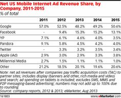 eMarketer estimates that 48.2% of net US mobile internet ad revenues will go to Google this year, down a few points from 2012 but set to rise back above the 50% mark by 2015. Facebook, meanwhile, has grabbed a significant share of the market in short order: In 2011, the social network offered no mobile ads at all, and in its first year of selling them had already begun to take in nearly 10% of all mobile internet ad revenues in the US.