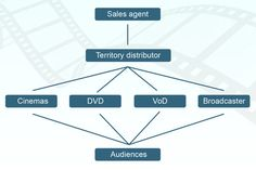 Shows the path of a films distribution from sales agent, to territory distributor, then onto different forms of viewing such as DVD or Cinemas