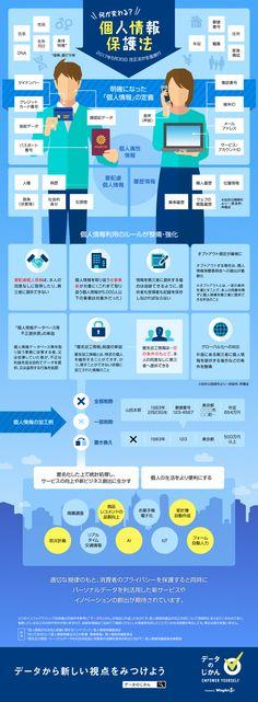 個人情報保護法が施行されたのは2005年4月のこと。それから12年経って、個人情報に関わる状況は大きく変わった。スマホが普及し、通信環境が整ったことで便利なウェブサービスやアプリが増えた。データが多く集まり、サービス間でデータを利活用できれば、さらにユーザーにとって価値あるサービスを提供できるだろう。しかし一方で、..
