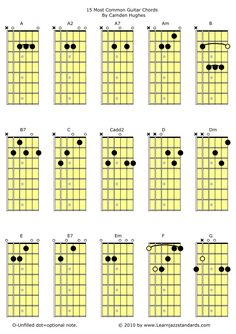 15 most common guitar chords
