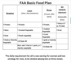 faa basic food plan diet