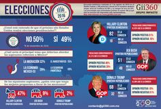 Infografía Elecciones en Estados Unidos