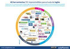 40 herramientas TIC imprescindibles para el aula de Inglés | aulaPlaneta
