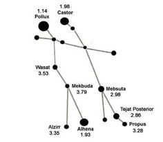I just noticed something when i was looking for a constellation sign for my fantroll. Pollux Castor= Sollux Captor. Wow