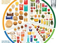 What exactly does a balanced meal look like? - Kidspot