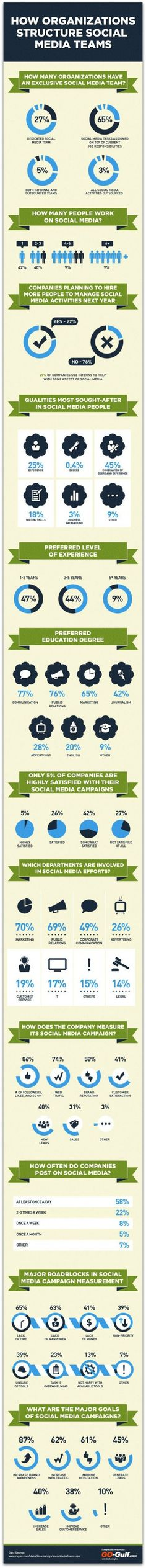 Not happy with your social media strategy? You're not alone [#infographics]
