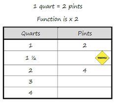 Math Coach's Corner: function tables