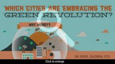 Infographic: Cities that are Tilting Towards Green Revolution