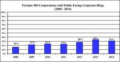 Sind Corporate Blogs von gestern? Aktuelle Studie im WORDUP PR Blog