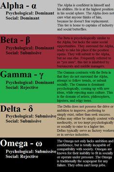 Personality Types - Alpha, Beta, Gamma, Delta, Omega - Bodybuilding.com Forums