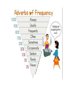 Belajar Adverbs of Frequency – English Café Bali English Tips, English Fun, English Writing, English Study, English Words, English Lessons, French Lessons, Spanish Lessons, English Language Learning