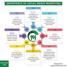 Social Media Marketing, Chart, Sayings, Day, Business, Lyrics, Store, Business Illustration, Quotations
