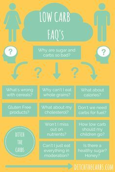 All your Low Carb FAQ answered. Can I drink alcohol? Why are whole grains so bad? Is there a healthy sugar? Why is low carb so great? What about my cholesterol?