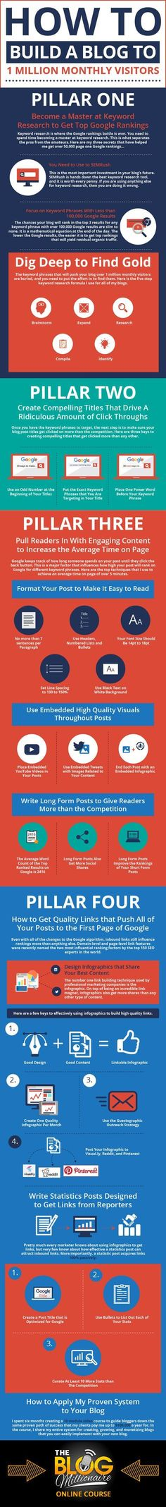 How To Build A Blog To 1 Million Monthly Visitors - #infographic
