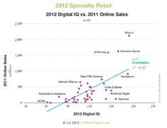 2012 Digital IQ Index: Specialty Retail. 2012 Digital IQ vs. 2011 Online Sales. For more research visit http://www.l2thinktank.com/research/specialty-retail-2012/