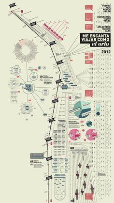 Mapa Cartográfico by Maria Victoria Casafus, via Behance