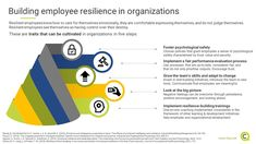 Resilient employees have skills and qualities that help organizational growth and are also transferable to multiple other spheres. Management Tips, The Fosters, Leadership, Insight, Psychology, Knowledge, Success, Organization, Learning