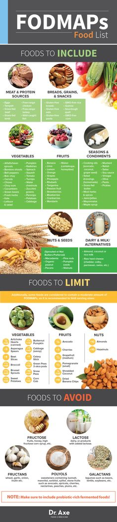 FODMAPs Food List Infographic