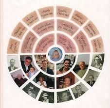 """Résultat de recherche d'images pour """"arbres genealogique scrap"""""""