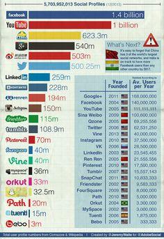 Interessante Aufstellung der Nutzerzahlen von sozialen Netzwerken 2014 (Infografik)