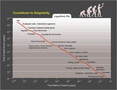 Countdown to Singularity Log. Logarithmic plot, according to Ray Kurzweil showing an exponential shortening trend in evolution of humanity, basis for the technological singularity theory.