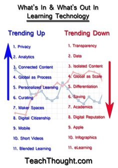trends-in-learning-technology.  What's coming and what's on the way out.  Nice commentary on the website to accompany chart.