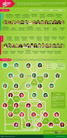 INFOGRAPHIC: Complete Glee Relationships Chart! I forgot about some of the relationships!!!!