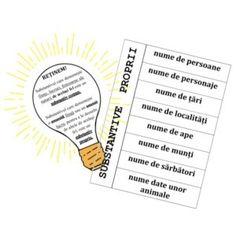 Felul substantivelor. Substantive comune și substantive proprii Literatura