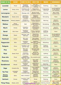 Oil uses 2 Essential Oil Chart, Essential Oil Spray, Essential Oil Perfume, Essential Oil Diffuser Blends, Doterra Essential Oils, Young Living Essential Oils, Plant Therapy Essential Oils, Anti Viral Essential Oils, Uses For Essential Oils