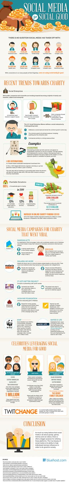 Social Media For Good (Infographic): Data re: charitable giving and linkage to social media