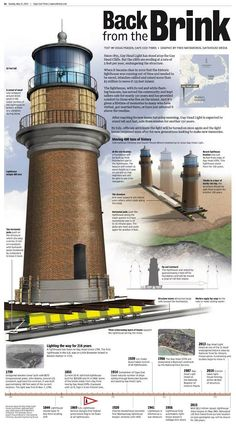 This is what they did in NC to Cape Hatteras but is was due to the ocean. It's great they can move and save these beautiful lighthouses that hold so much history and weathered many forces of nature. Information Architecture, Ocean, Places, Head Light, Martha's Vineyard, Lighthouses, Cliff, Documentary, North Carolina