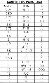 Tablas de equivalencias de ganchillo