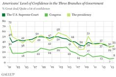 Confidence in U.S. Branches of Government Remains Low